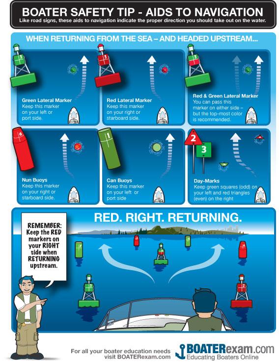 Boater safety tips for safely navigating the waters of Southwest Florida. Infographic