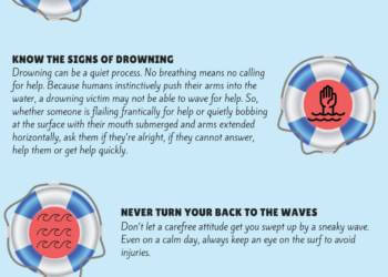 Beach Safety and Guidelines infographic. Important beach safety tips to ensure your family has a fun and safe Southwest Florida beach vacation. | Must Do Visitor Guides